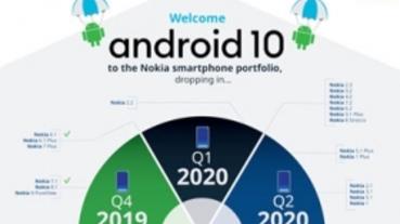 部分機款稍有延後,HMD 公布新一波 Nokia 手機 Android 10 升級規劃