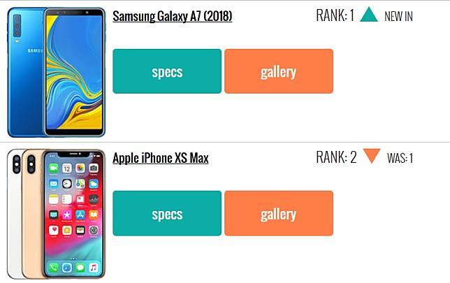 Iphone XS Max เป็นสมาร์ทโฟนเครื่องเดียว ที่กระโดดขึ้นไปอยู่อันดับสอง ต่อจาก Samsung Galaxy A7 (2018) รองลงมาเป็น XS และ XR ตามลำดับ ในขณะที่ไอโฟนห้าและเจ็ด ร่วงหลุดไปจาก 10 อันดับ