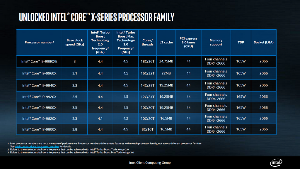 新一代 Core X 系列處理器規格表,均為不鎖倍頻版本,相容 X299 晶片組主機板