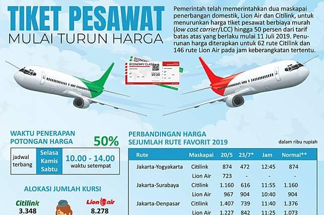 Tiket Pesawat Mulai Turun Antaranews Com Line Today
