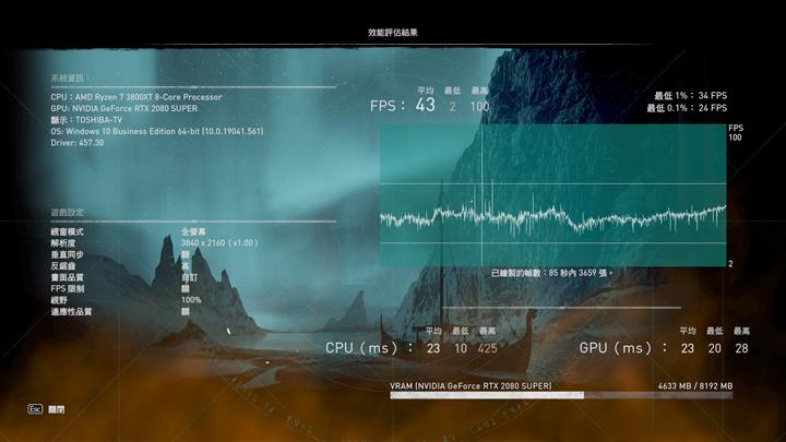 在4K解析度下,測試平台的平均幀率有43 FPS,符合Ubisoft整理的ULTRA等級。