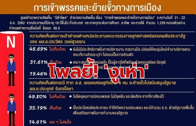โพลยี้!! ส.ส.เพื่อไทยบางคน ย้ายขั้วหนุนรัฐบาล'บิ๊กตู่