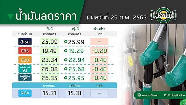 พรุ่งนี้! น้ำมันลดราคา กลุ่มเบนซินและแก๊สโซฮอลล์ ปรับลด 40 สต./ลิตร ยกเว้น E85 ลด 20 สต./ลิตร ส่วนดีเซลราคาคงเดิม มีผลวันที่ 26 ก.พ.63 เวลา 05.00น. เป็นต้นไป