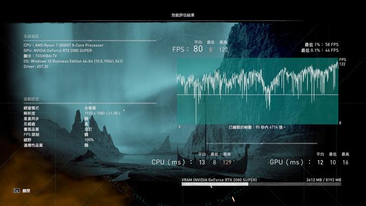 再將解析度調降到1080p,同樣的測試平台,其平均幀率就能提高到80 FPS。