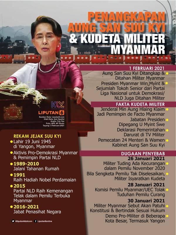 Infografis Penangkapan Aung San Suu Kyi dan Kudeta Militer Myanmar. (Liputan6.com/Trieyasni)