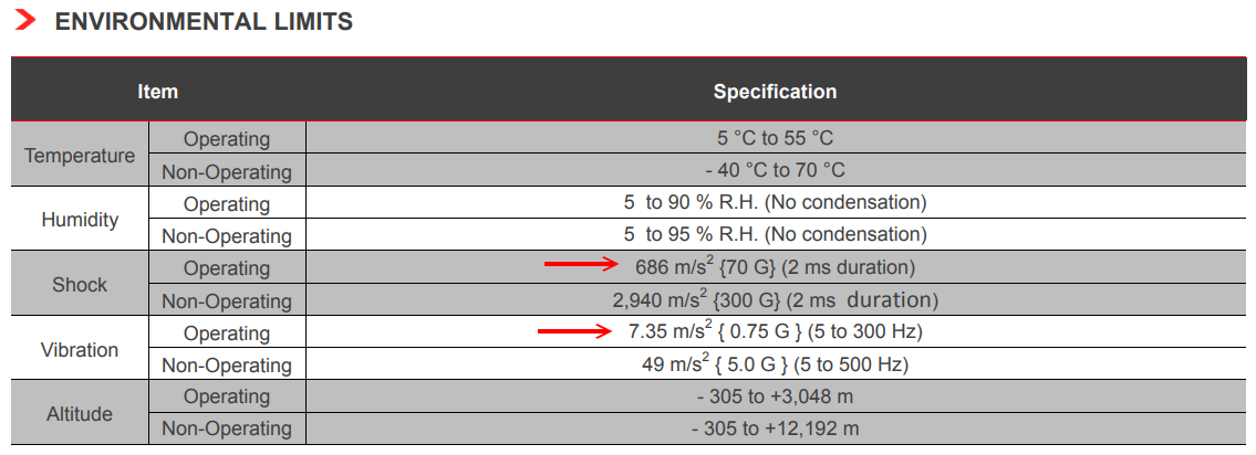 Toshiba MD04ACA 系列 3.5 吋硬碟環境限制,運作時可耐衝擊 70G 達 2ms