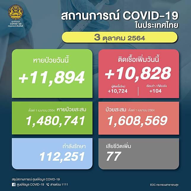 ยอดผู้ติดเชื้อโควิด-19 วันอาทิตย์ที่ 3 ตุลาคม 2564 รวม 10,828 ราย เสียชีวิตเพิ่ม 77 ราย