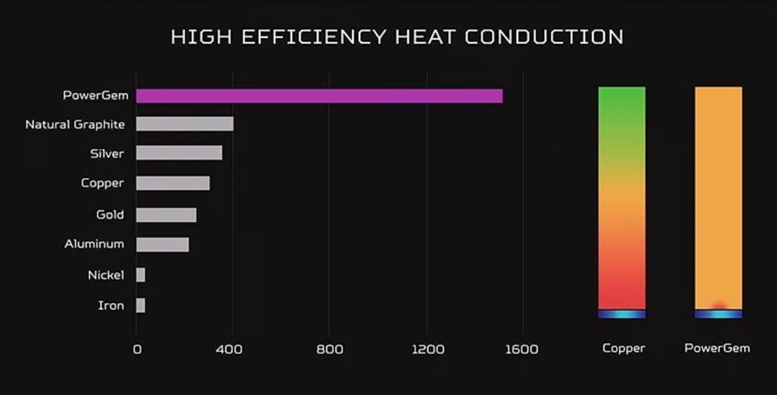 ▲ 發表會現場,Acer 讓 Predator PowerGem 與其它常用金屬熱導率進行比較,想當然耳是前者大幅度勝出。