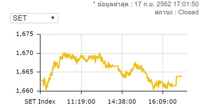 หุ้นไทยปิดบวก 1 จุด มูลค่าการซื้อขาย 7.3 หมื่นล้านบาท