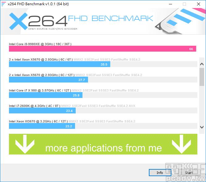x264 FHD Benchmark 為 66FPS