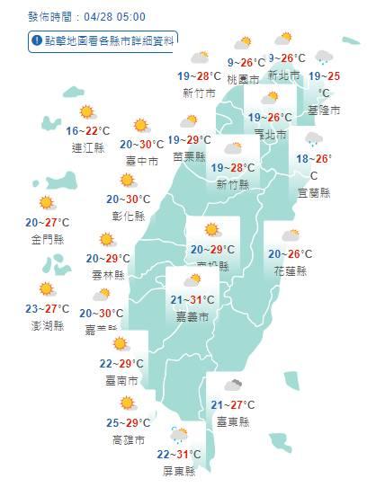 多雲到晴中南部高溫30度 好天氣持續到下週