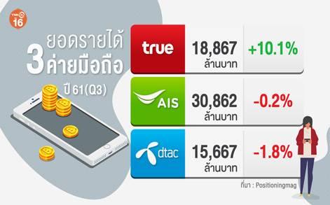 เจาะ3ค่ายยักษ์มือถือไทยเปิดศึกชิงลูกค้า