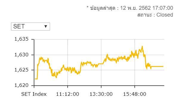 หุ้นไทยปิดบวก 4.08 จุดมูลค่าซื้อขาย 4.5 หมื่นล้านบาท