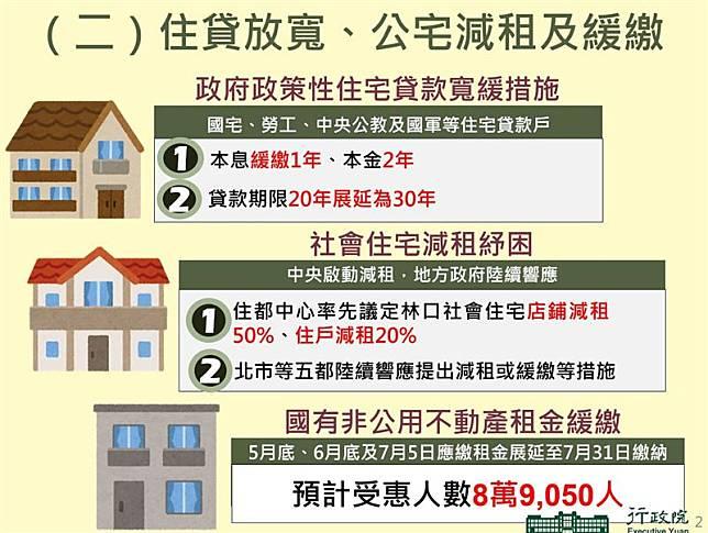 住貸放寬、公宅減租及緩繳
