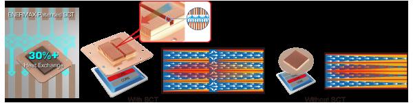 LIQTECH II 依舊使用 Enermax 自家專利 SCT 設計,截斷流體黏滯不流動的現象