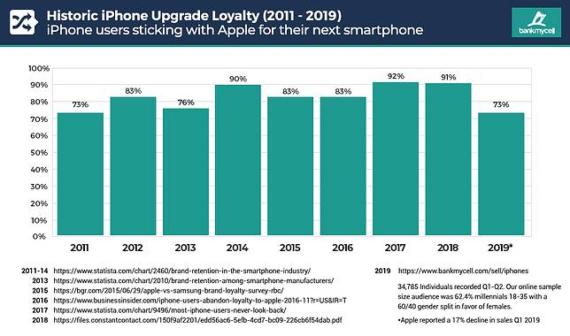 Iphone Loyalty Drop After 2011 Img 1