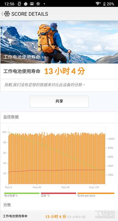PC Mark 工作 1.0 續航力測試結果(100% 至 20%)