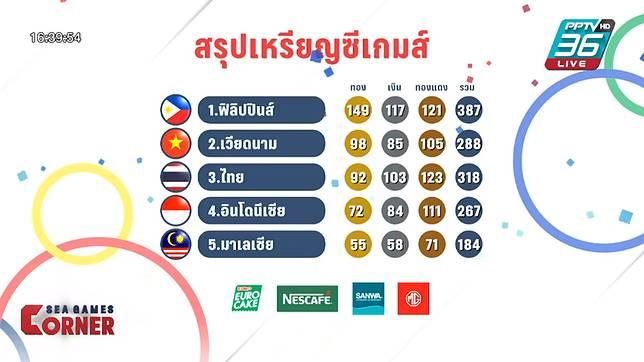 ทัพไทยจบอันดับ 3 ซีเกมส์ครั้งแรกรอบ 28 ปี