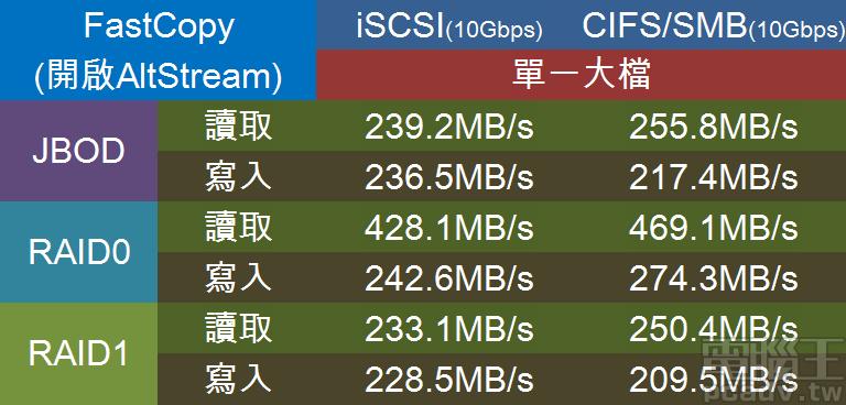AS4004T 配合 2 顆 IronWolf 14TB 的單一大檔 10GB 讀寫效能