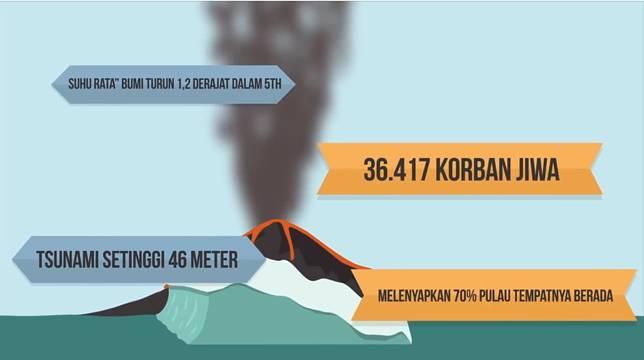 Ganas sekali Gunung Krakatau yang satu ini