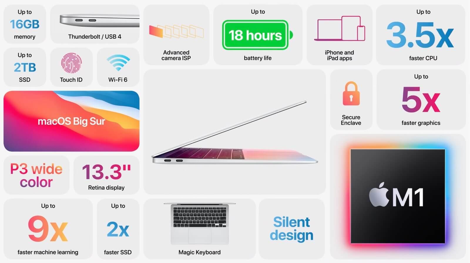 Apple M1 晶片大受好評!Intel 認為處理器架構不同,數據與使用者體驗有差異