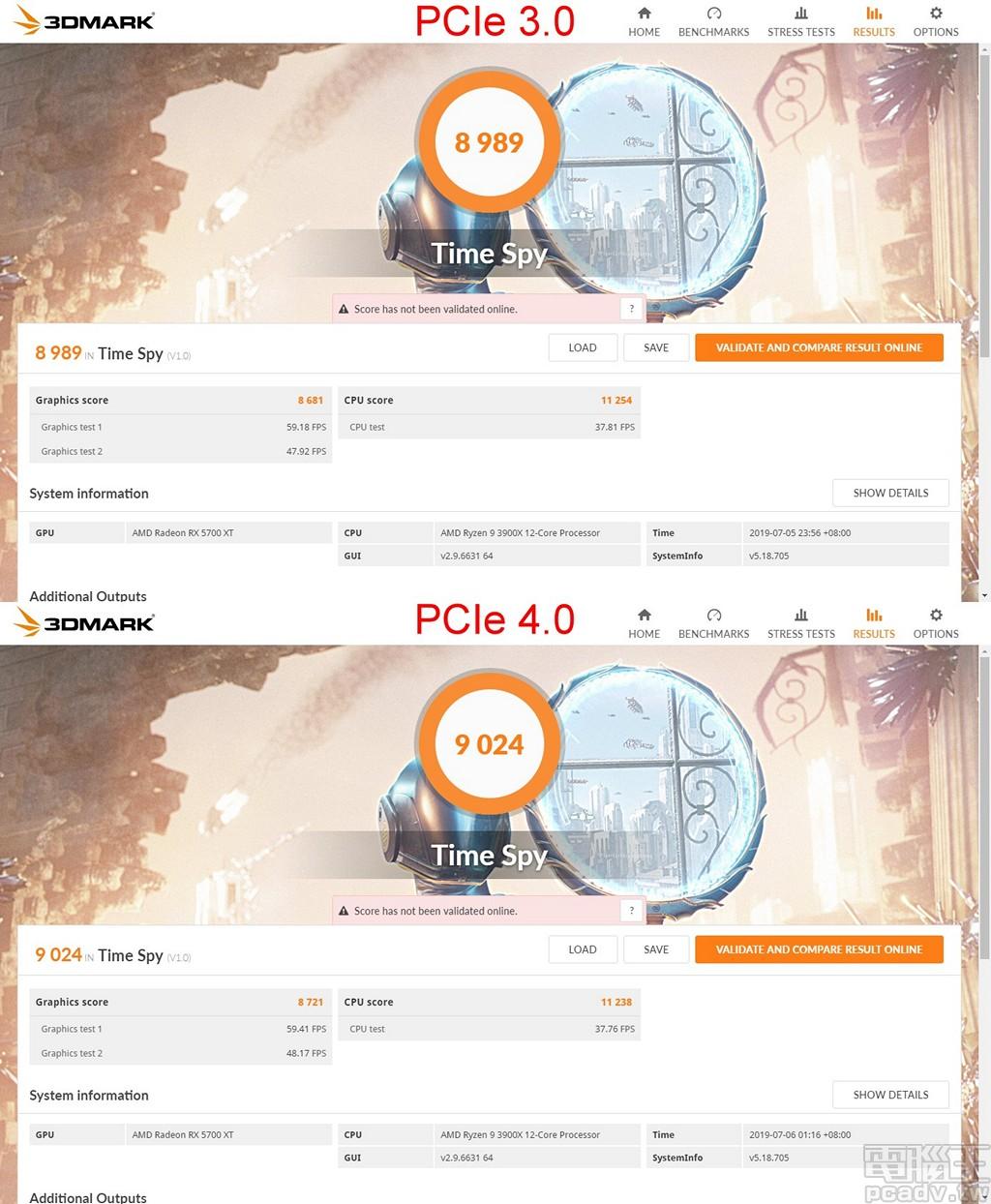 ▲ 以 Radeon RX 5700 XT 執行 3DMark Time Spy 測試,PCIe 4.0 相較 PCIe 3.0 總分得分成長約 0.4%。