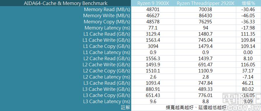 ▲ Ryzen Threadripper 2920X 擁有四通道記憶體擴充能力,因此記憶體讀寫頻寬勝過 Ryzen 7 3700X。