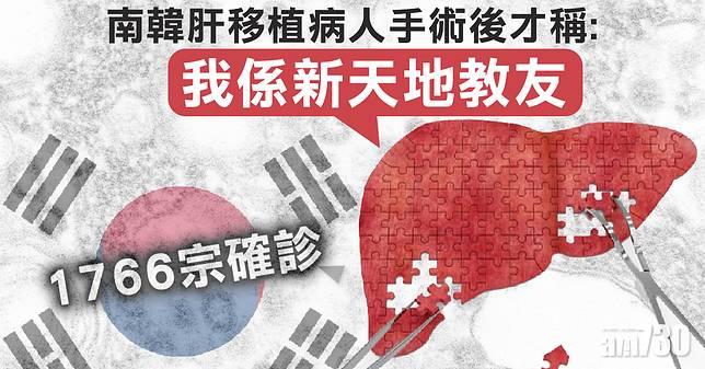 【武漢肺炎】韓單日增505宗超越中國  肝移植病人術後認是新天地教友