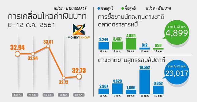 """ตลาดเงินตลาดทุนไทยยัง""""เก็บอาการอยู่"""" ท่ามกลางความปั่นป่วน"""