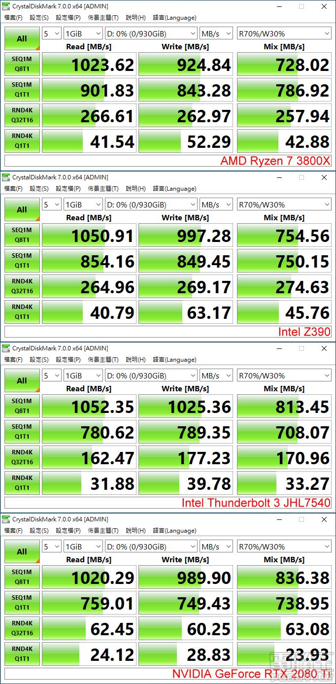 Crucial X8 於 CrystalDiskMark 在 Thunderbolt 3 晶片擁有最佳的循序讀寫速度,AMD 處理器則是可以提供更好的隨機讀寫效能。