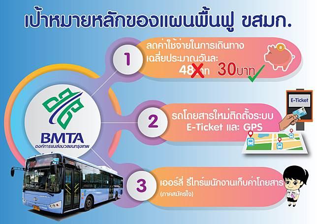 ถก 21 พ.ย.นี้หั่นค่ารถเมล์เหลือ 30 บาท/วันขึ้นได้ทุกสาย กี่เที่ยวก็ได้-เลิกจ้างกระเป๋ารถเมล์ 5 พันคน