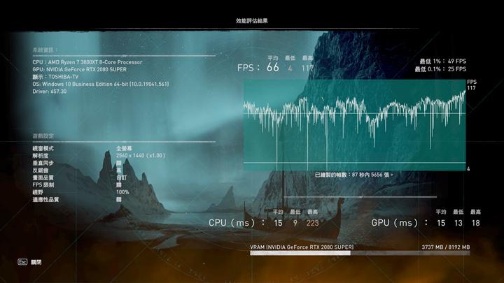 將解析度調降到2K,同樣的測試平台,其平均幀率就能提高到66 FPS。