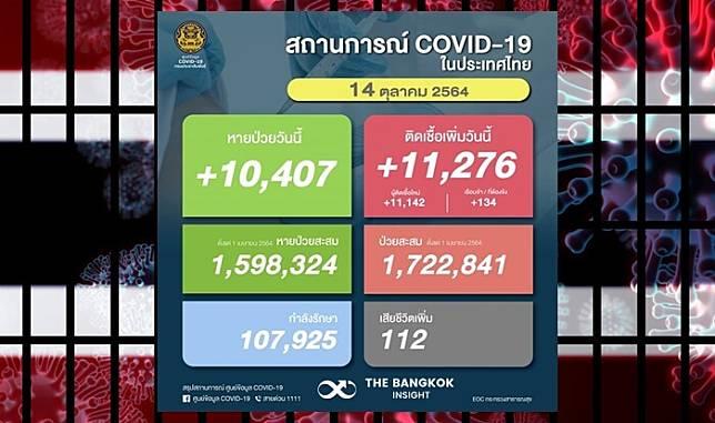 ด่วน!! โควิดวันนี้ยอดผู้ติดเชื้อเพิ่มอีก 11,276 ราย ดับพุ่ง 112 ราย