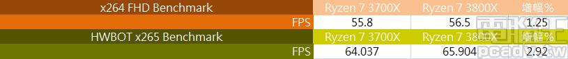 ▲ 影片壓縮測試,Ryzen 7 3800X 逐漸和 Ryzen 7 3700X 拉開效能差距,x264 FHD Benchmark 和 HWBOT x265 Benchmark 幅度約 1.25% 和 2.92%。