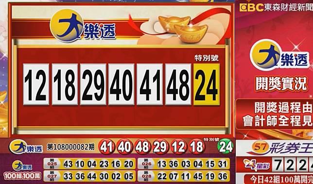 ▲大樂透開獎,頭獎上看4億元,並加開42組100萬元獎項。(圖/擷取自東森財經新聞)