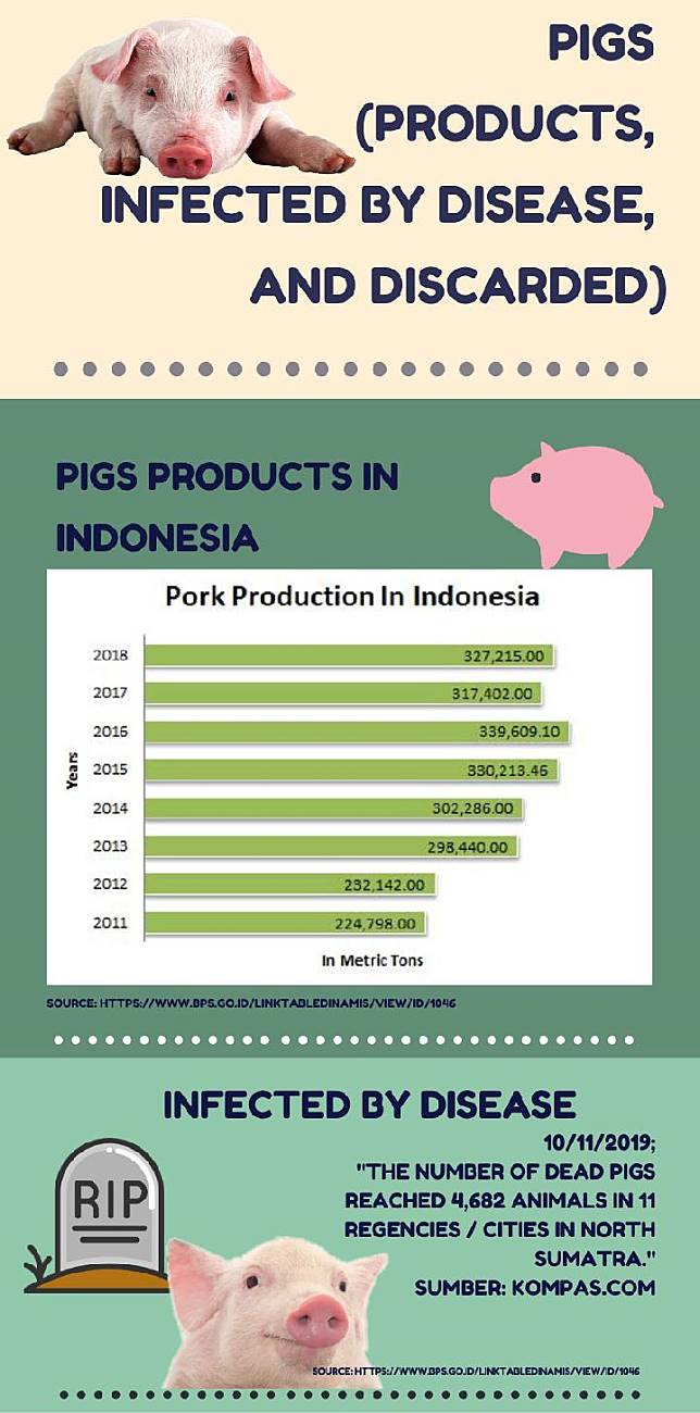 The Truth About Diseased Pork In Indonesia