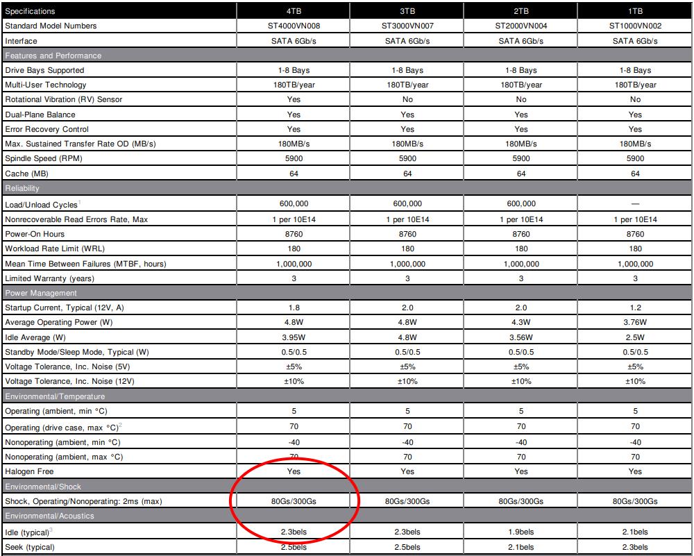 Seagate 品牌以 IronWolf 系列作為例子,運作中耐衝擊也是 70G 達 2ms