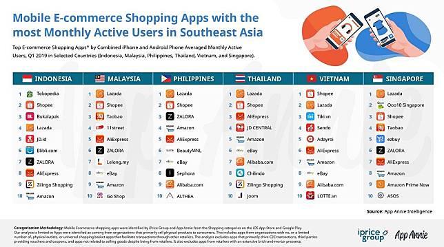 Inilah 5 Situs e-Commerce Paling Top di Indonesia