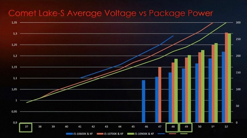 Intel-10th-Gen-Desktop-CPU-Binning-Power-Voltage-Scaling-Statistics_Z490-Motherboards_MSI_2-1480x830