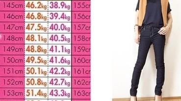 日本女孩的平均體重和美容體重的差別 要別人看起來覺得妳瘦是這個數字...