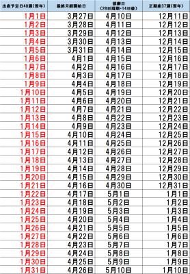計算 カレンダー 排卵日