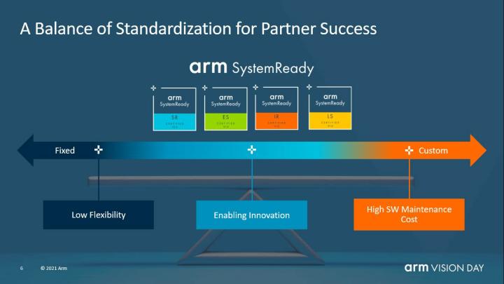 標準化取得絕佳平衡的好處就是可以兼顧軟體開發彈性與維護成本。