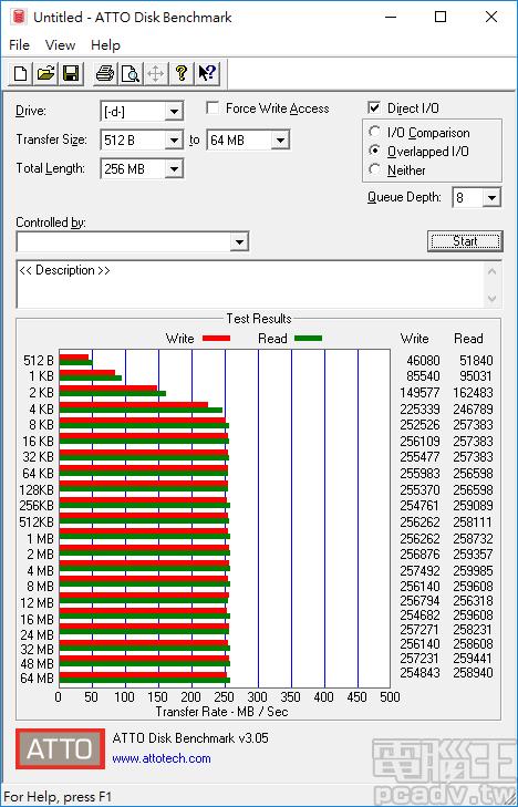 ATTO Disk Benchmark Overlapped I/O 子項目將佇列深度調整為 8,傳輸區塊大小超過 8KB 即可達最高速,最快讀寫速度約為 259MB/s 和 257MB/s