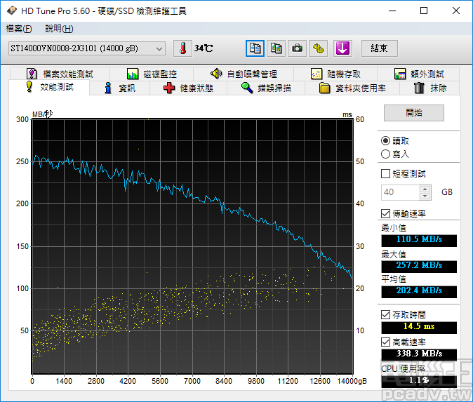 HD Tune Pro 對 IronWolf 14TB 全區讀取速度測試結果,最快為 257.2MB/s,平均為 202.4MB/s
