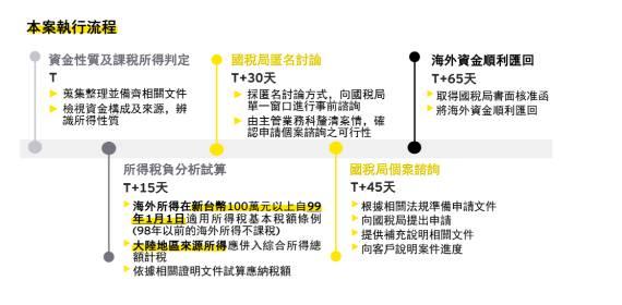 林太太夫妻出售中國房地產 如何將錢匯回台灣?