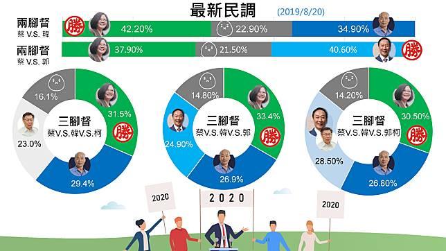 郭台銘辦公室「內部民調」數據顯示,若2020總統大選只有蔡英文總統和郭台銘2組候選人對決,郭台銘可望擊敗蔡英文。(圖 / 郭台銘辦公室提供)