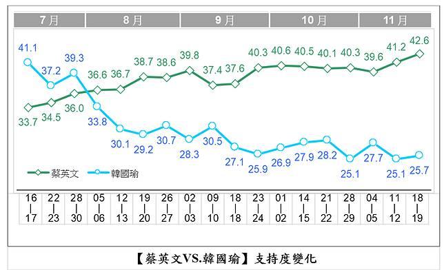 最新民調顯示,蔡英文滿意度42.6%,贏韓國瑜25.7%,創下18次總統選舉追蹤調查以來最大差距。(圖 / 品觀點提供)