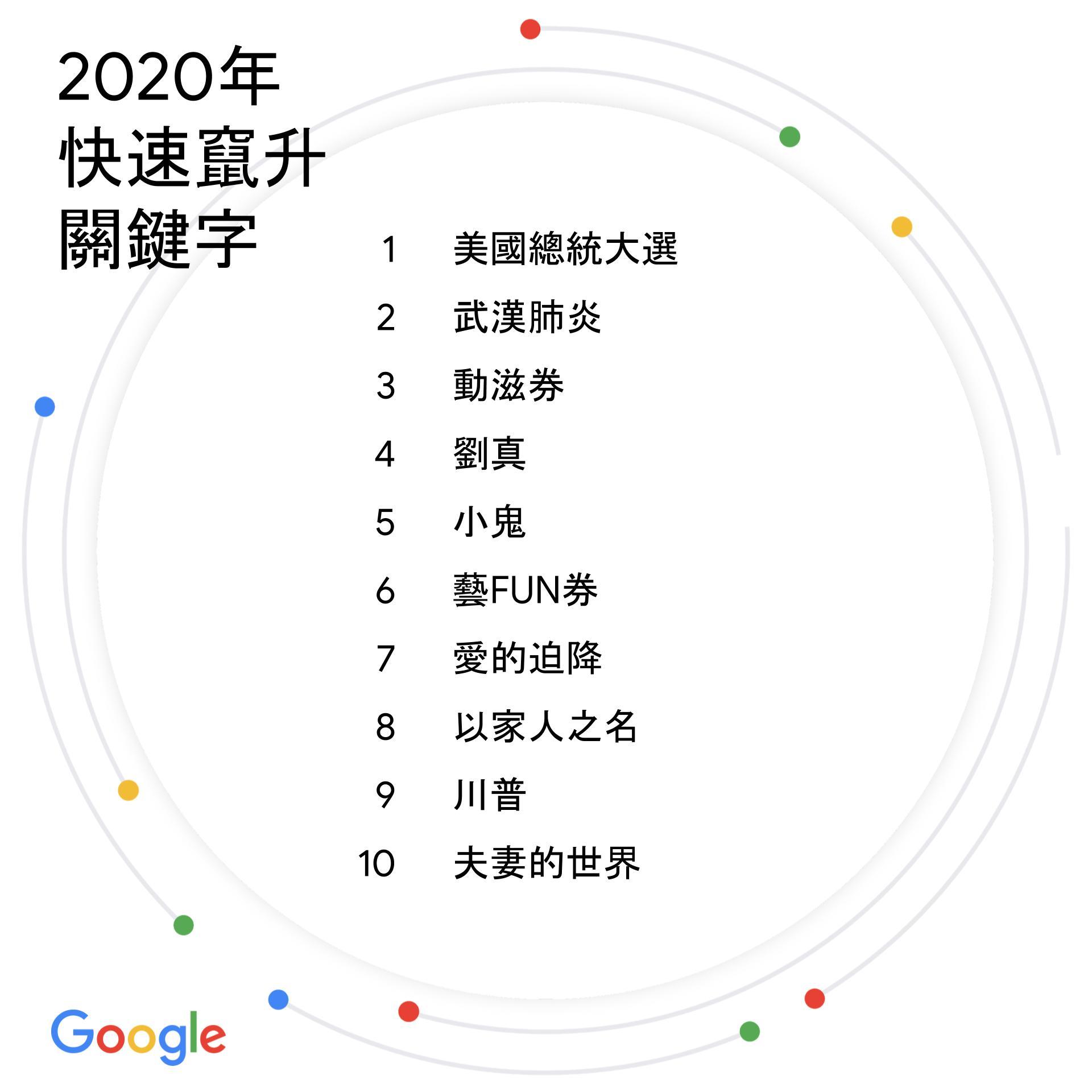 Google 公布 2020 年搜尋排行榜,武漢肺炎只排第二名