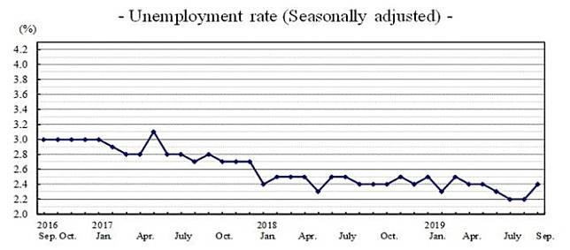 完全 失業 率