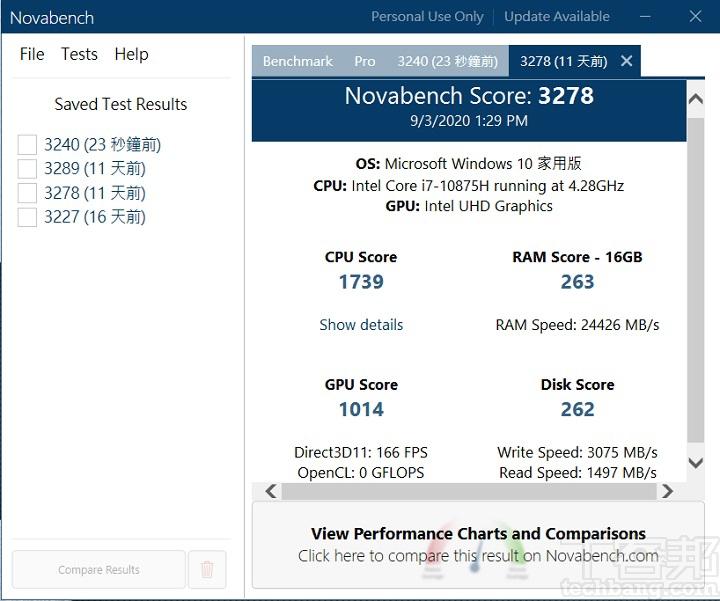利用 Novabech測試,在綜合效能測試上,總分獲得 3,278 分。